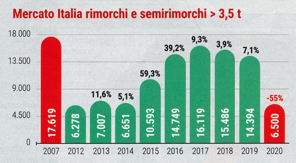 mercato-italia-rimorchi-e-semirimorchi