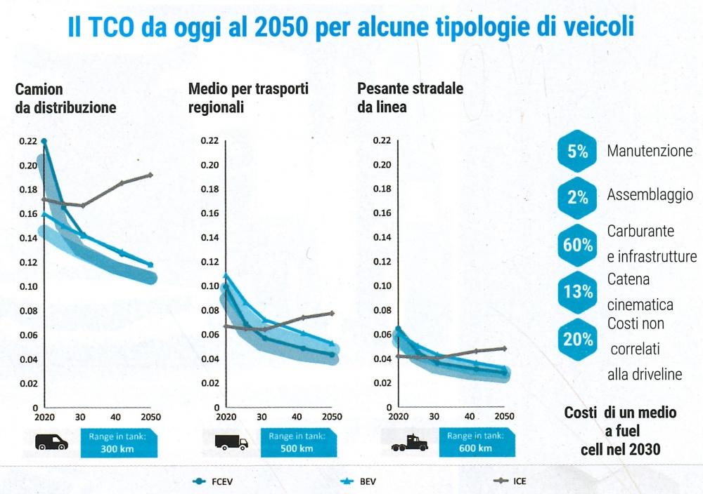 tco-2050-tipologie-veicoli